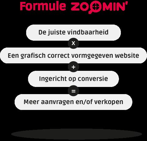 Zoomin SEO SEA formule